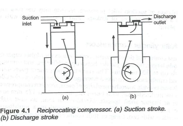 Basics Of Main Air Compressor On Board Ship Marine Infosite