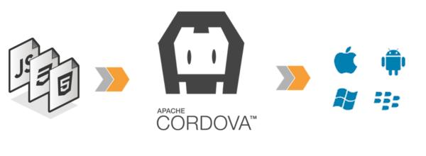 Desenvolvimento multiplataforma › Parte 1 - Introdução ao Cordova