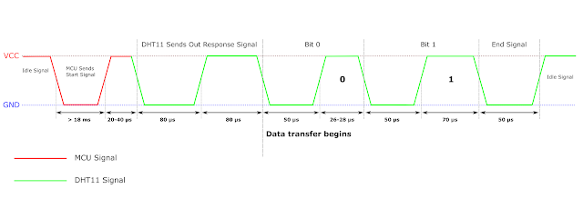 DHT11 communication protocol
