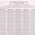 RRC NWR Group D 2018 Merit List Released