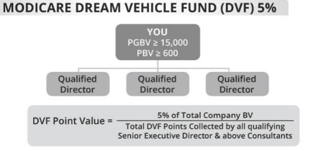 Dream Vehicle Fund formula