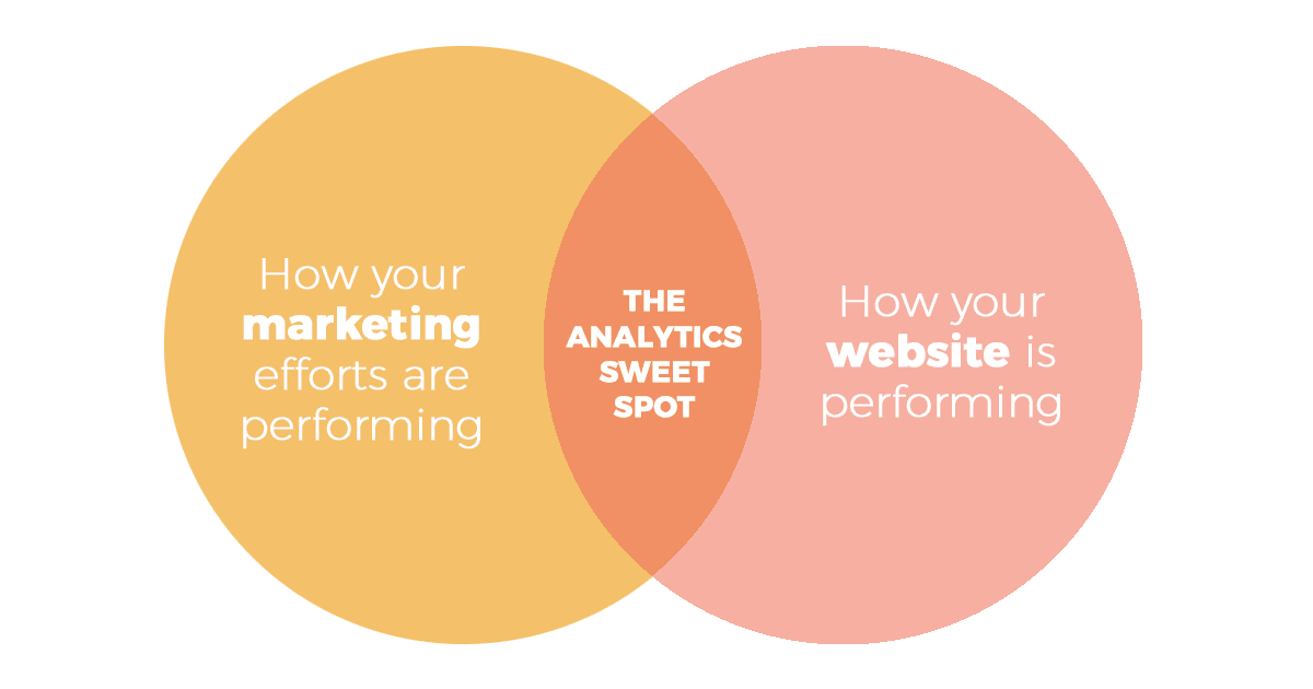 marketing and website analytics venn diagram