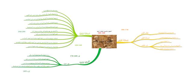 خريطة ذهنية لمحاضرة العصر السومري القديم 2800-2400 ق.م