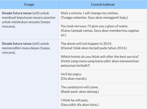 16 Tenses Bahasa Inggris Future Tenses