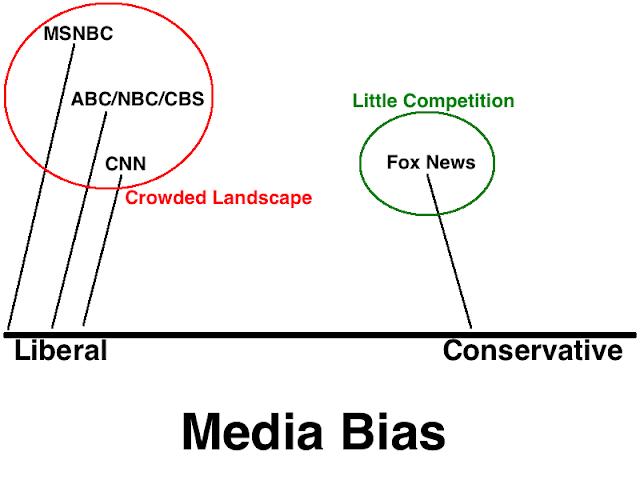 Libertarian Talk Radio: It's A Matter Of Differentiation - Television News Bias