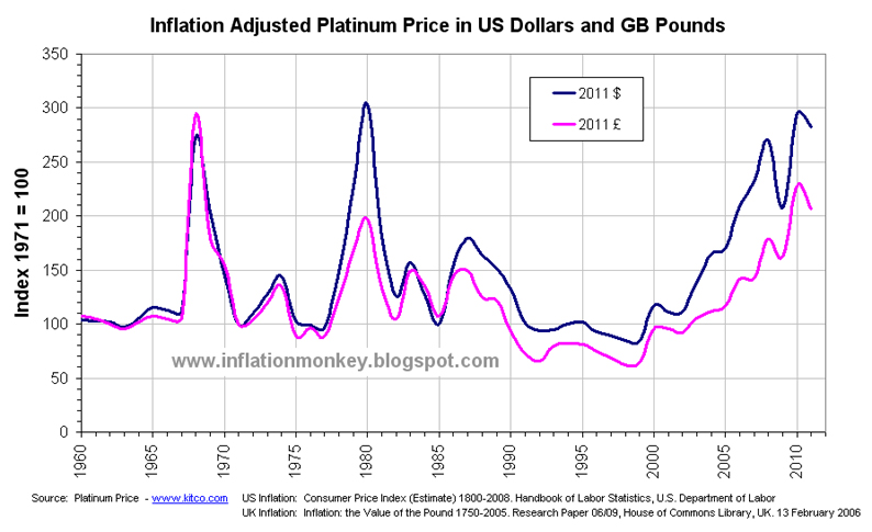 Historical Inflation Adjusted Platinum Price Since 1960 In Us Dollars And Gb Pounds Indexed To 1971