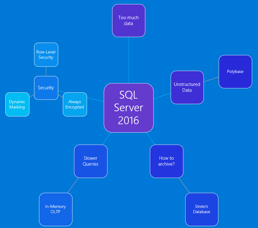 sql server problem solving questions