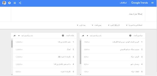 أفكار لكتابة المحتوى لموقعك عن طريق مؤشرات Google
