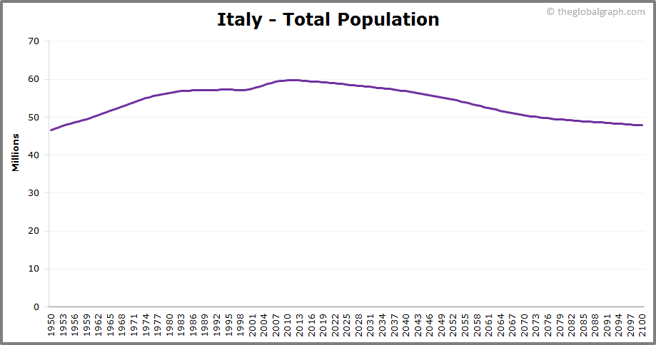 Italy  Total Population Trend