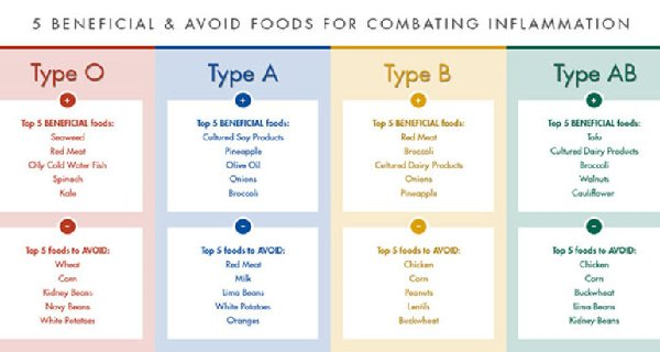 How Eating For Your Specific Blood Type Can Reduce The Risk Of Disease and Belly Fat