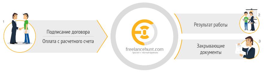 freelancehunt 02