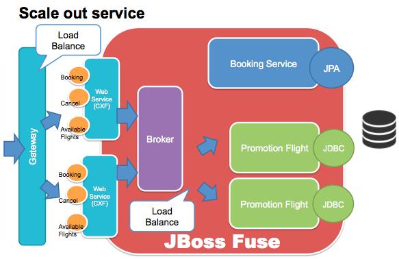 WildFly broker-less messaging with JGroups JBoss Developer
