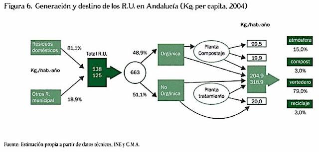 imagina65: LA ZONA ECOLÓGICA: Las mentiras del reciclado