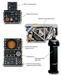 Состав погружаемой гидроакустической системы AN/AQS-13F