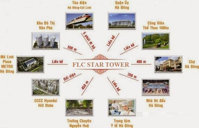 Liên kết tiện ích FLC Star Tower