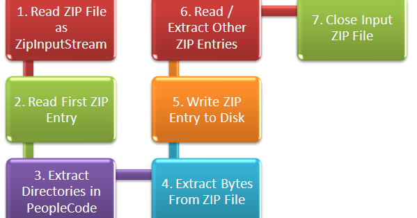 Read / Extract ZIP Files - PeopleCode Example | ThinkTibits!