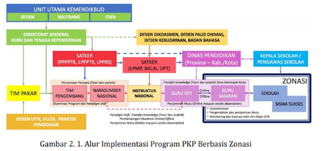 gambar Implementasi program PKP berbasis Zonasi