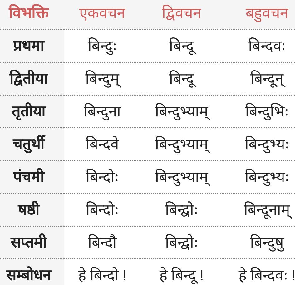 Bindu ke roop - Shabd Roop - Sanskrit