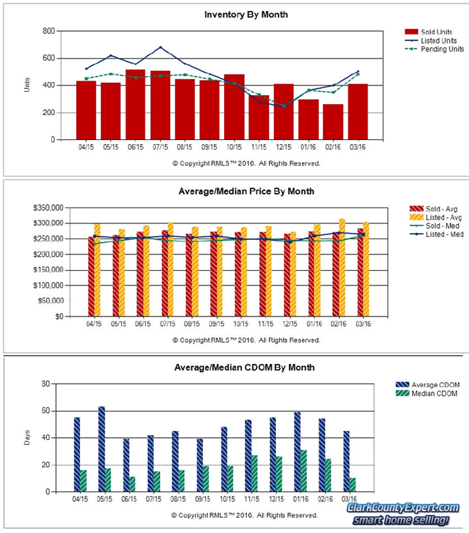 RMLS Charts of Vancouver WA Resale Home Sales Trends in March 2016