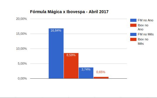 Comparativo da fórmula mágica joel greenblatt x ibovespa - abril 2017