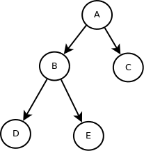 My Own Notes: Leetcode (Python): Construct Binary Tree from Preorder
