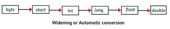 Automatic conversion