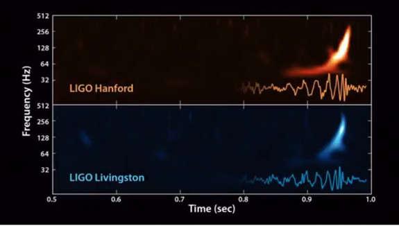 detecção das ondas gravitacionais - dados