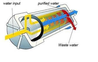 Osmosi, microfiltrazione, erogatori acqua: Roma, membrane osmosi per depuratori acqua