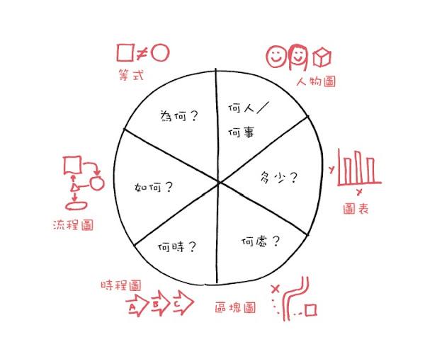 六脈思考5