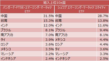 バンガード・FTSE・エマージング・マーケッツETFとシュワブ エマージング・マーケッツ エクイティ ETFの組入上位10ヵ国
