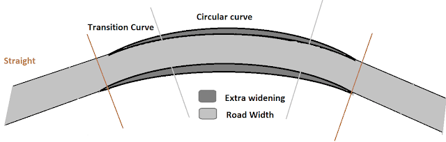 Extra Widening Of Pavement On horizontal Curve