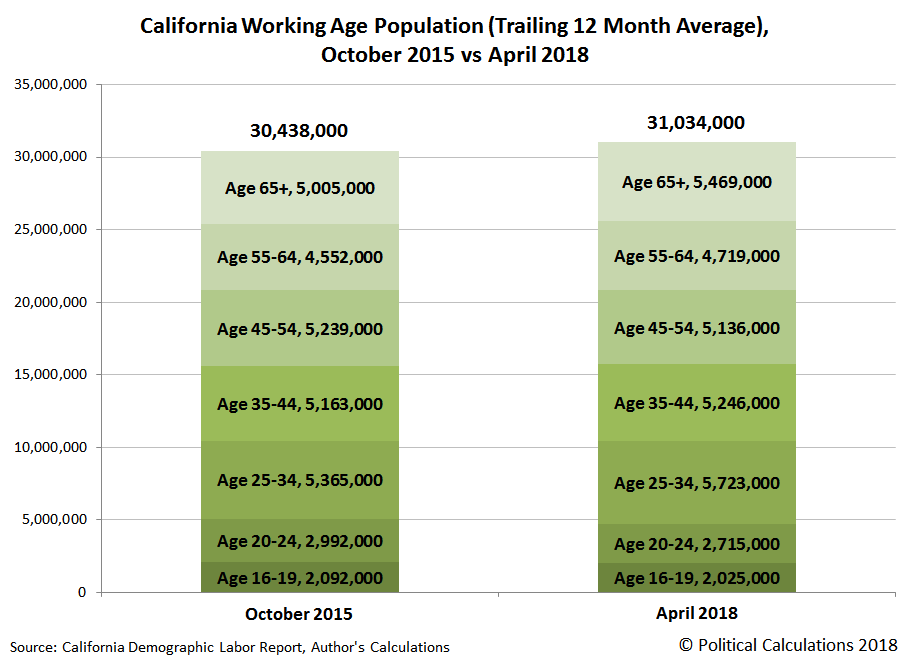 California Working Age Population (Trailing 12 Month Average), October 2015 vs April 2018