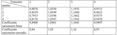 Les rapports entre valeur réelle et valeur ajustée sont donnés dans le tableau suivant :
