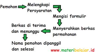 Teks Prosedur Kompleks (Pengertian / Definisi, Struktur, Kaidah Kebahasaan Dan Contoh Teks Prosedur)