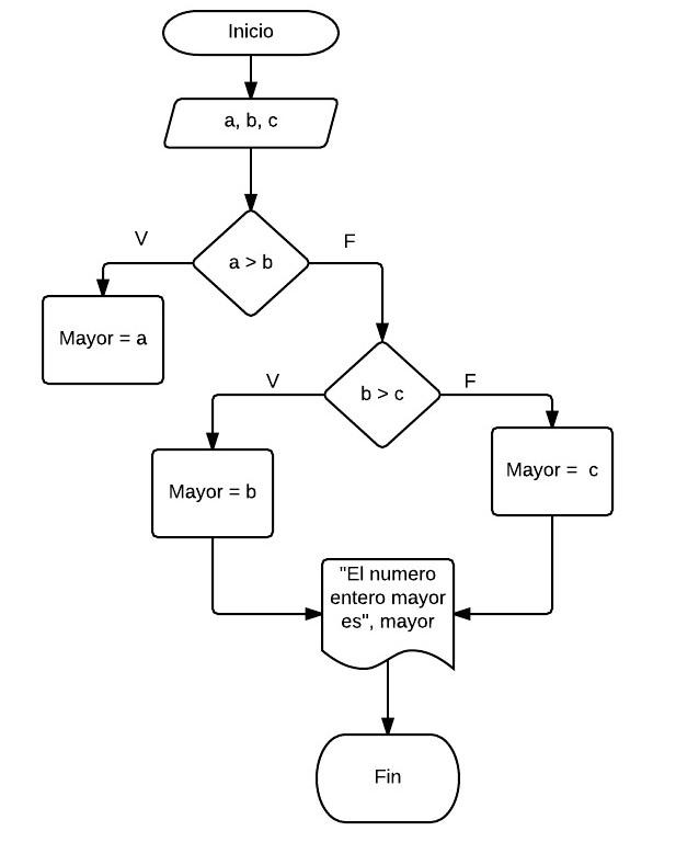 Diagrama De Flujo De Un Algoritmo