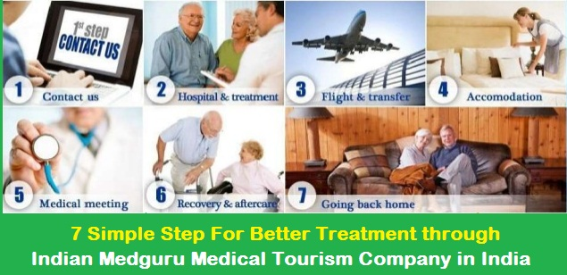 Indian Medguru Medical Tourism Company Goa India
