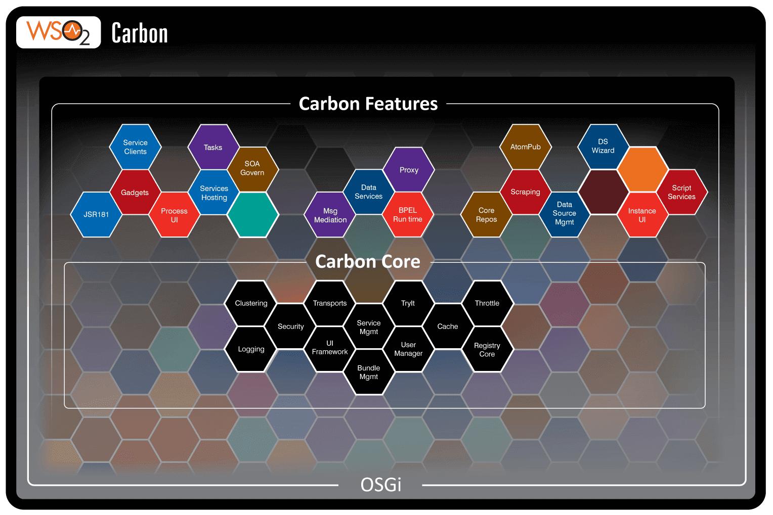 WSO2 Carbon Server Component - Hello World!