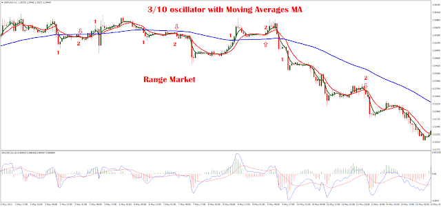 3/10 oscillator with Moving Averages MA