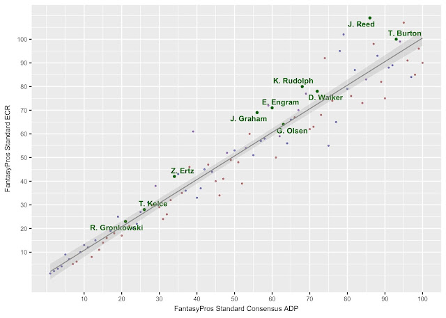 Fantasy Football TE FantasyPros Experts Rank (ECR) vs ADP