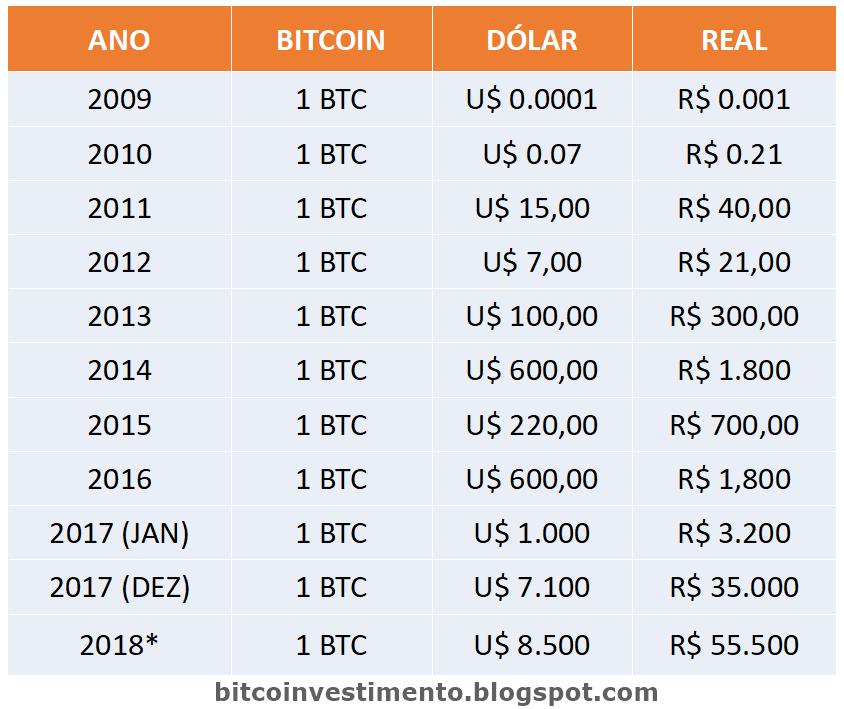 Evolucao Do Preco Do Bitcoin Desde 2009 Ate Hoje Previsao 2020 Bitcoin