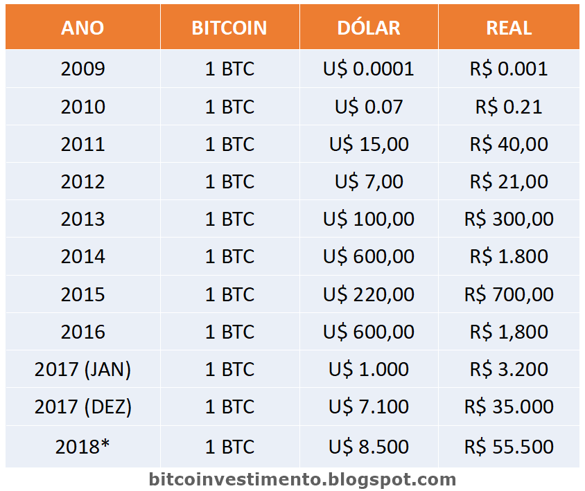 The logarithmic growth of the Bitcoin price could see BTC set another ATH