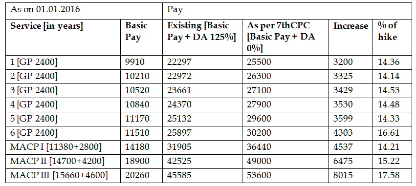 7th Pay Commission Calculation, Percentage of hike for Postal