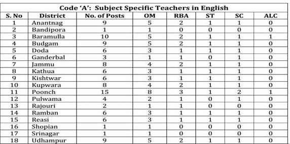 Teacher Jobs in Jammu in 110 High Schools
