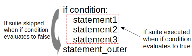 Python Conditional Statement - if, elif, else Statements | Tech