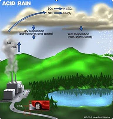 Penyebab Dampak Dan Upaya Pencegahan Hujan Asam