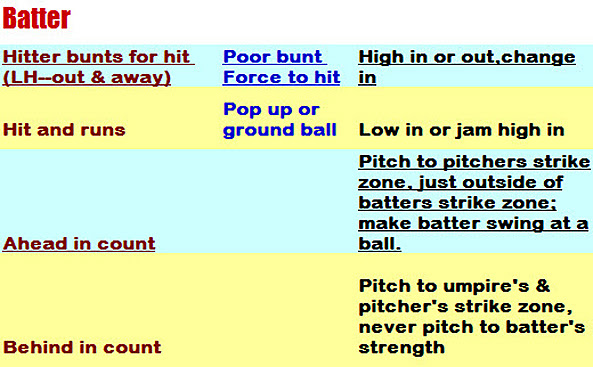 Wesley College Softball Blog PITCHING CALL CHART - pitching chart