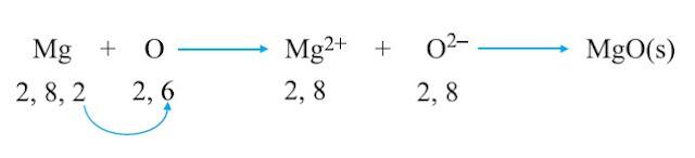 मैग्नीशियम ऑक्साइड का बनना