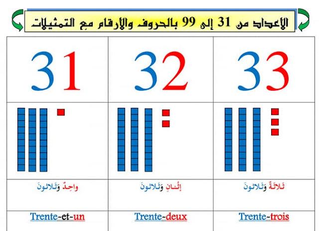 الأعداد من 31 إلى 99 بالأرقام والحروف العربية والفرنسية مع التمثيلات