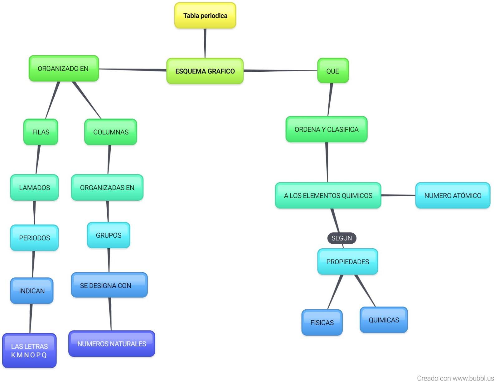 La qumica es vida mapa conceptual de la tabla periodica urtaz Choice Image