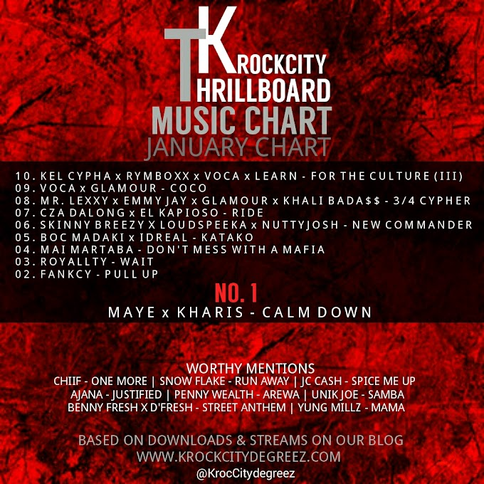 Official #KrockcityThrillBoardMusicChart | January Edition (Top10)